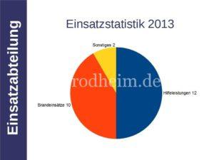 Einsatzstatistik